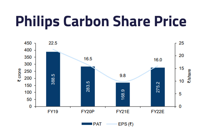 philips carbon share price