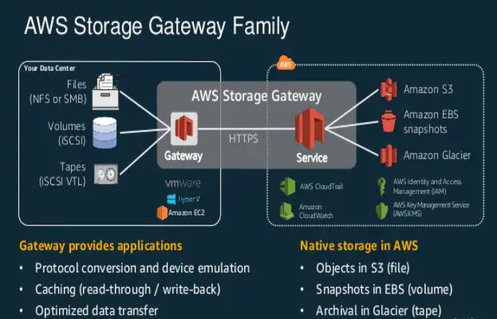 aws storage gateway