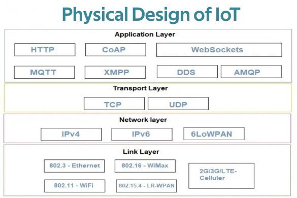 physical design of iot