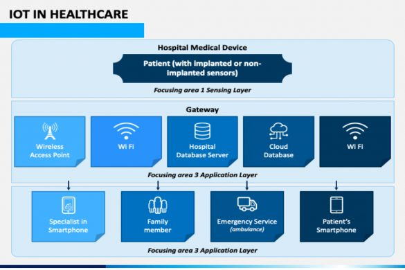 iot in healthcare ppt